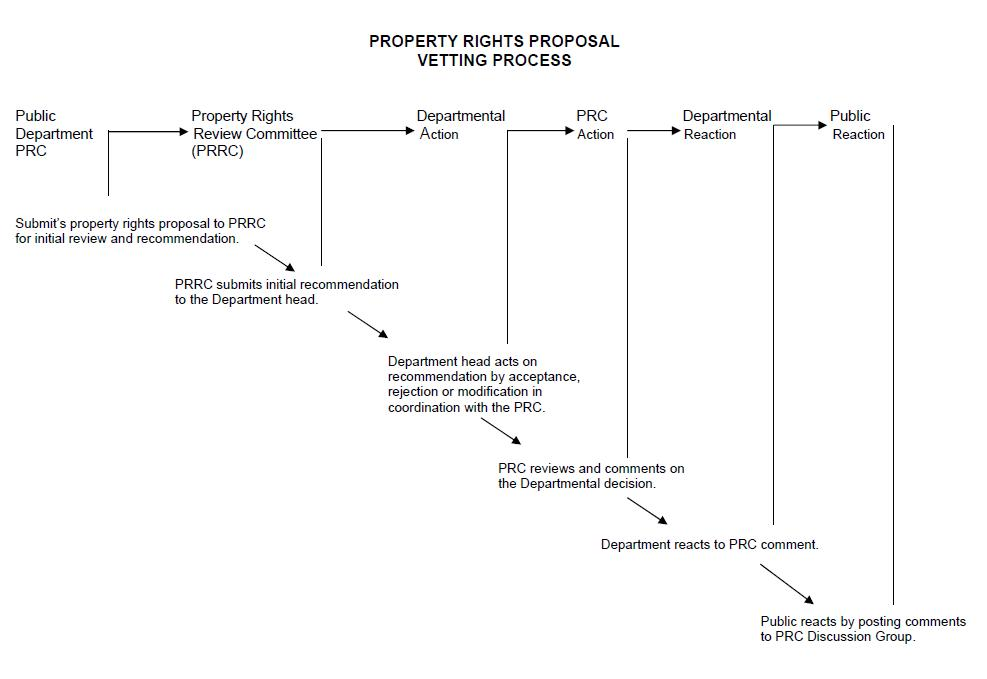 Private Property Rights Are Necessary For Capitalism
